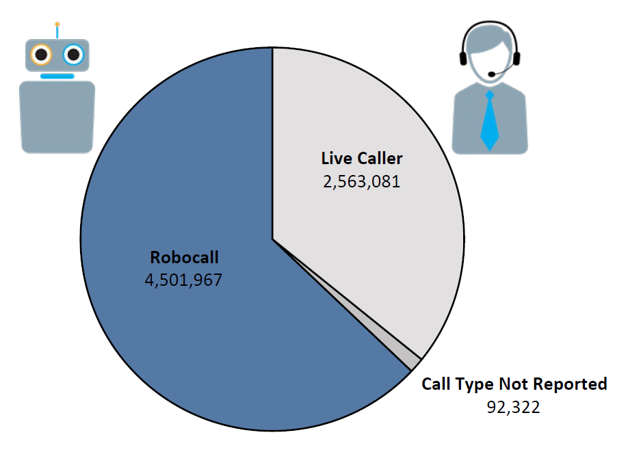 Pie chart of Do Not Call complaints by Call Type in fiscal year 2017. The largest portion is robocall at 4,501,967, followed by live caller at 2,563,08, and call type not reported at 92,322.
