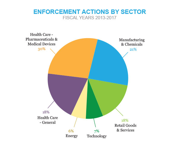 Pie chart showing enforcement actions by sector, fiscal years 2013-2017. Health care, pharmaceuticals and medical devices: 30%; manufacturing and chemicals: 21%; health care, general: 18%; retail goods and services: 18%; technology: 7%; energy: 6%.