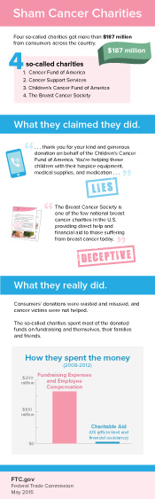 The FTC infographic 'Sham Cancer Charities', showing the four so-called charities, what they claimed they did, what they really did, how they spent the money