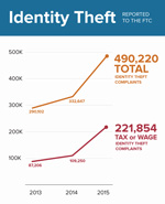 Identity theft reported to the FTC statistics