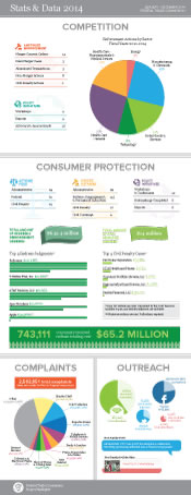 Stats & Data 2014 annual highlights of competition, consumer protection, complaints and outreach.