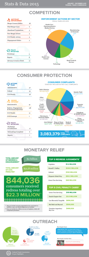 FTC Stats and Data 2015 infographic. Click to view full page version.