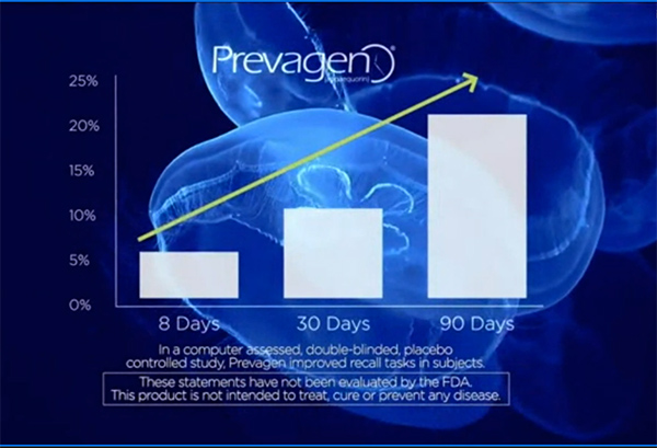 In a computer assessed, double-blinded, placebo controlled study, Prevagen improved recall tasks in subjects. These statements have not been evaluated by the FDA. This product is not intended to treat, cure or prevent any disease. Chart shows 5% at 8 days, 10% at 30 days, and more than 20% at 90 days.