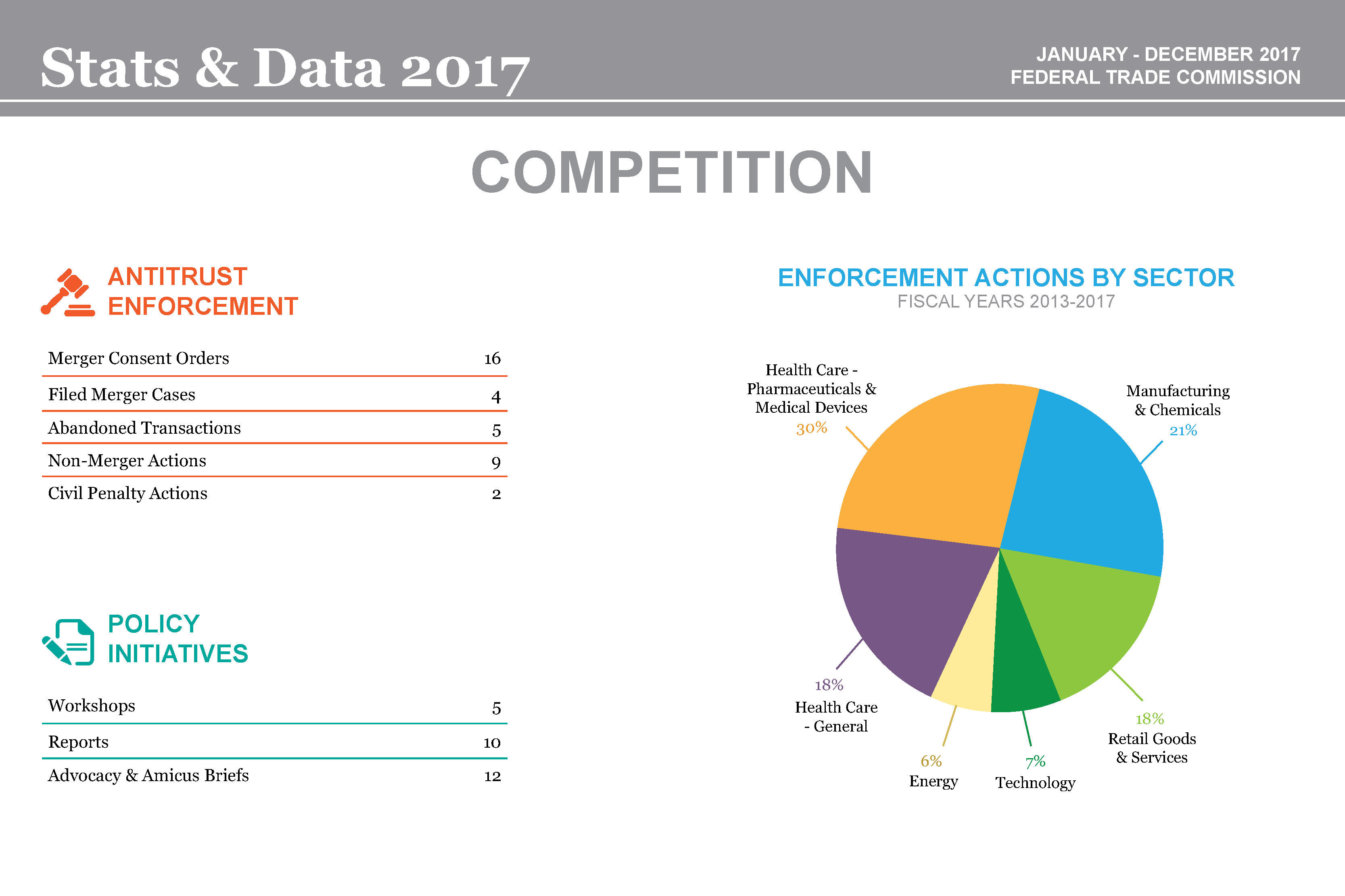 Stats & Data 2017 Competition infographic