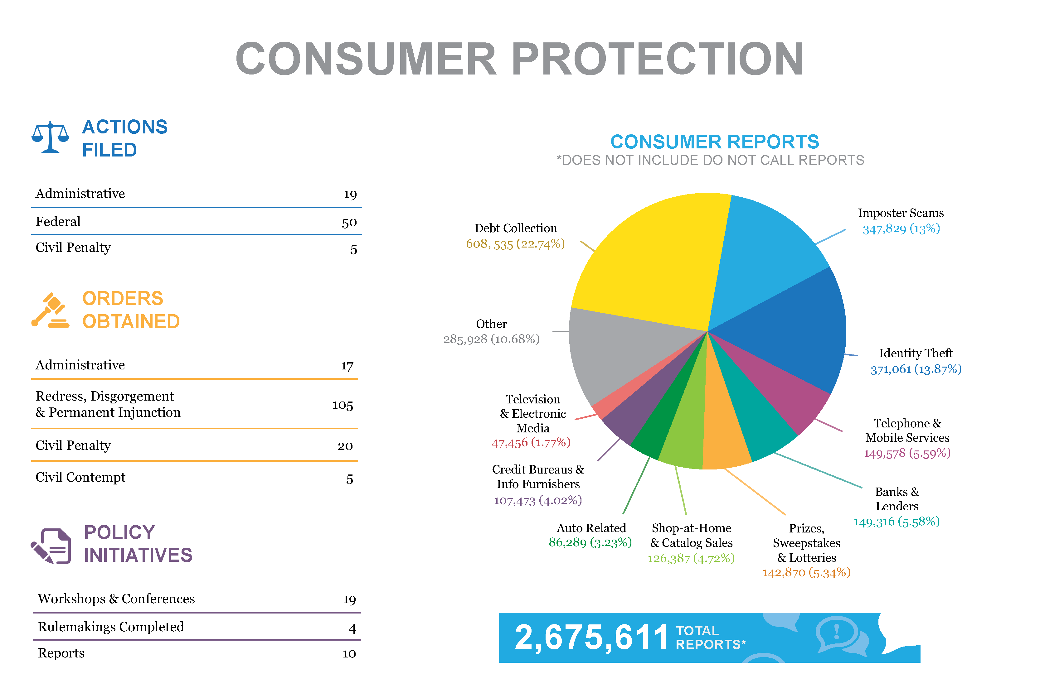 Stats & Data 2017 Consumer Protection infographic