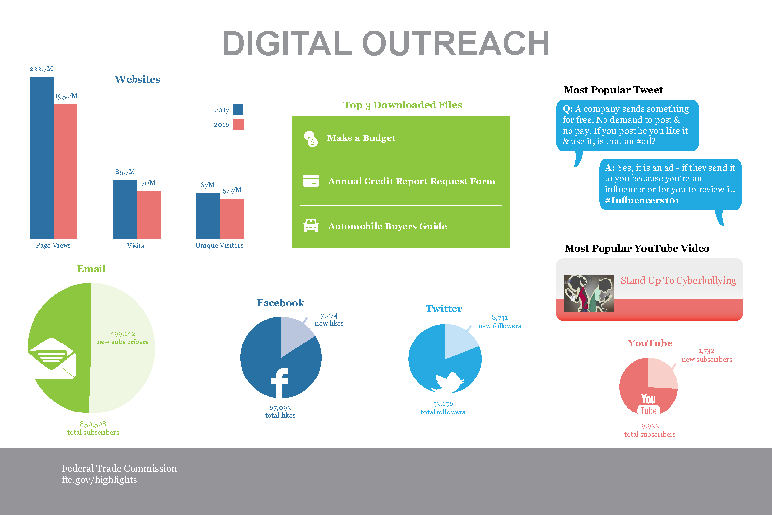Stats & Data 2017 Digital Outreach infographic