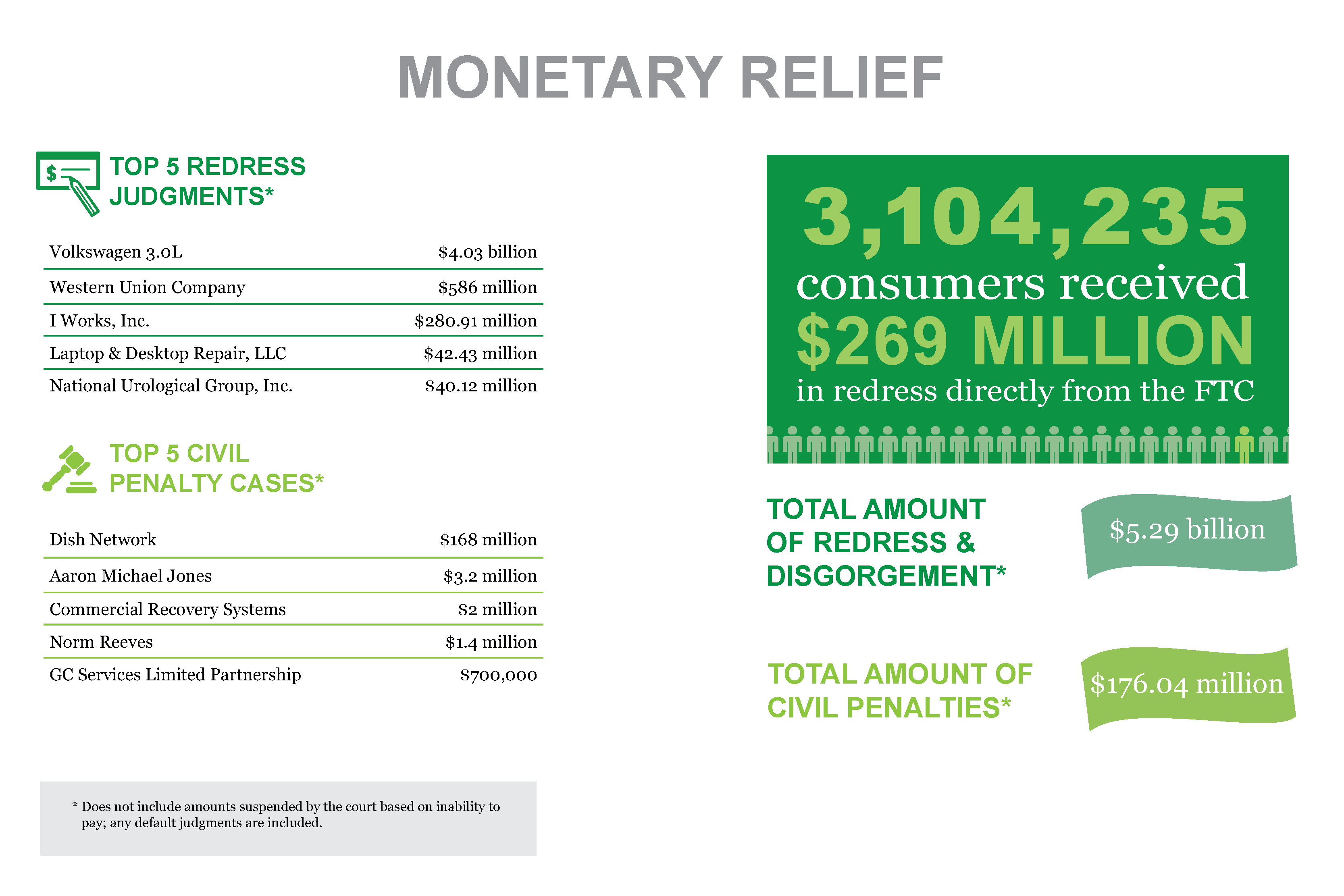 Stats & Data 2017 Monetary Relief infographic