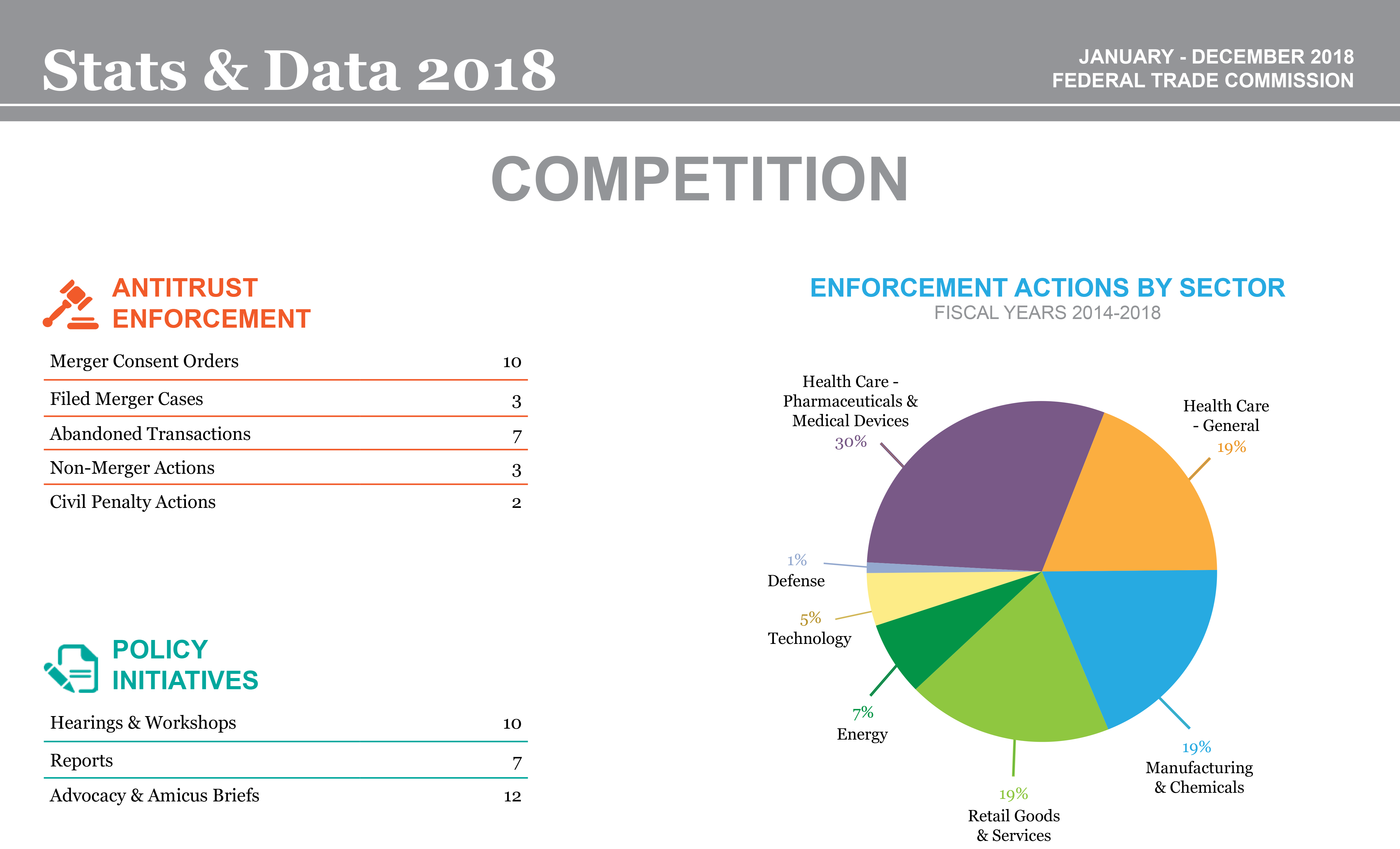 Stats & Data 2018 Competition infographic