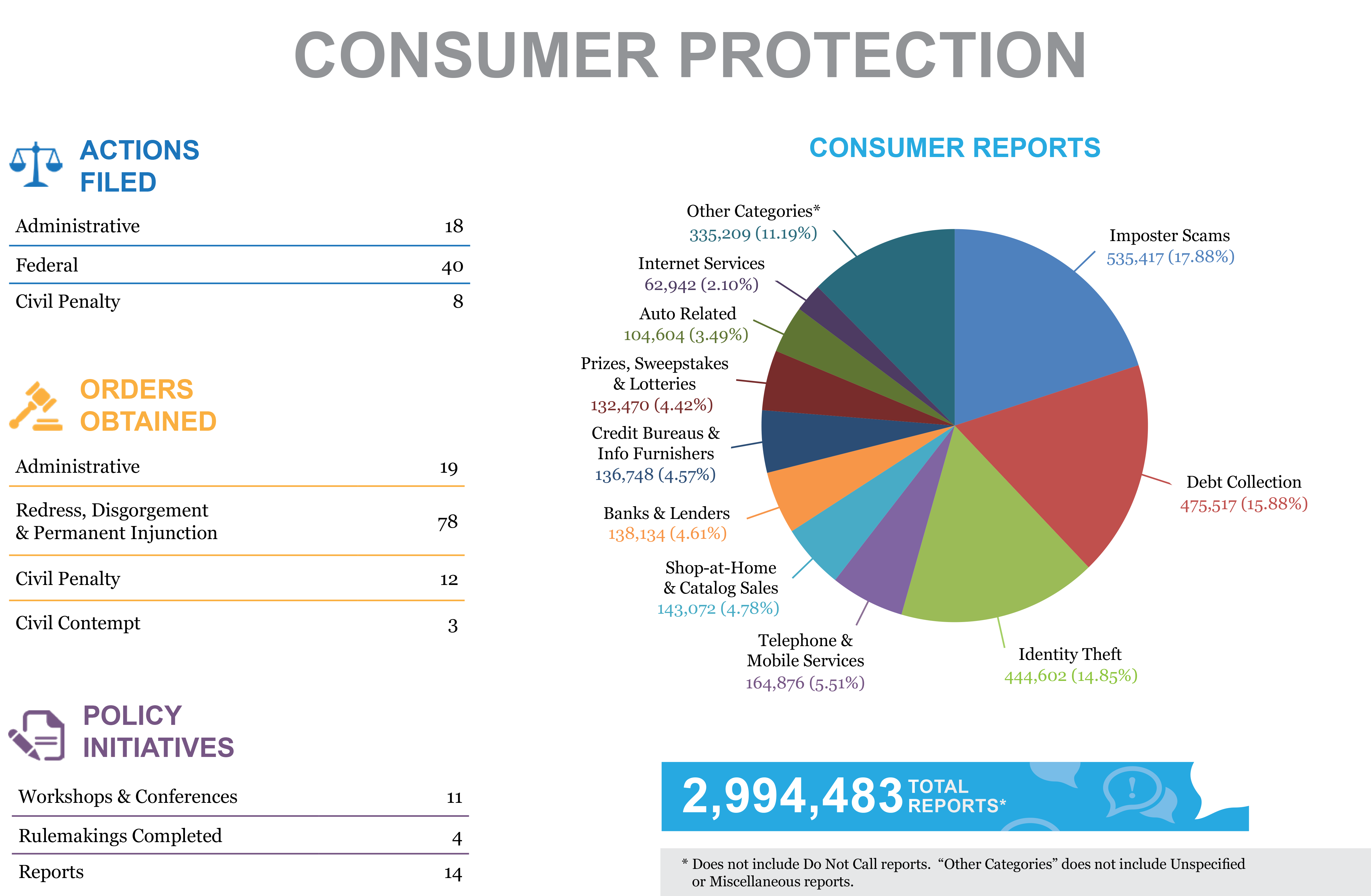 Stats & Data 2018 Consumer Protection infographic