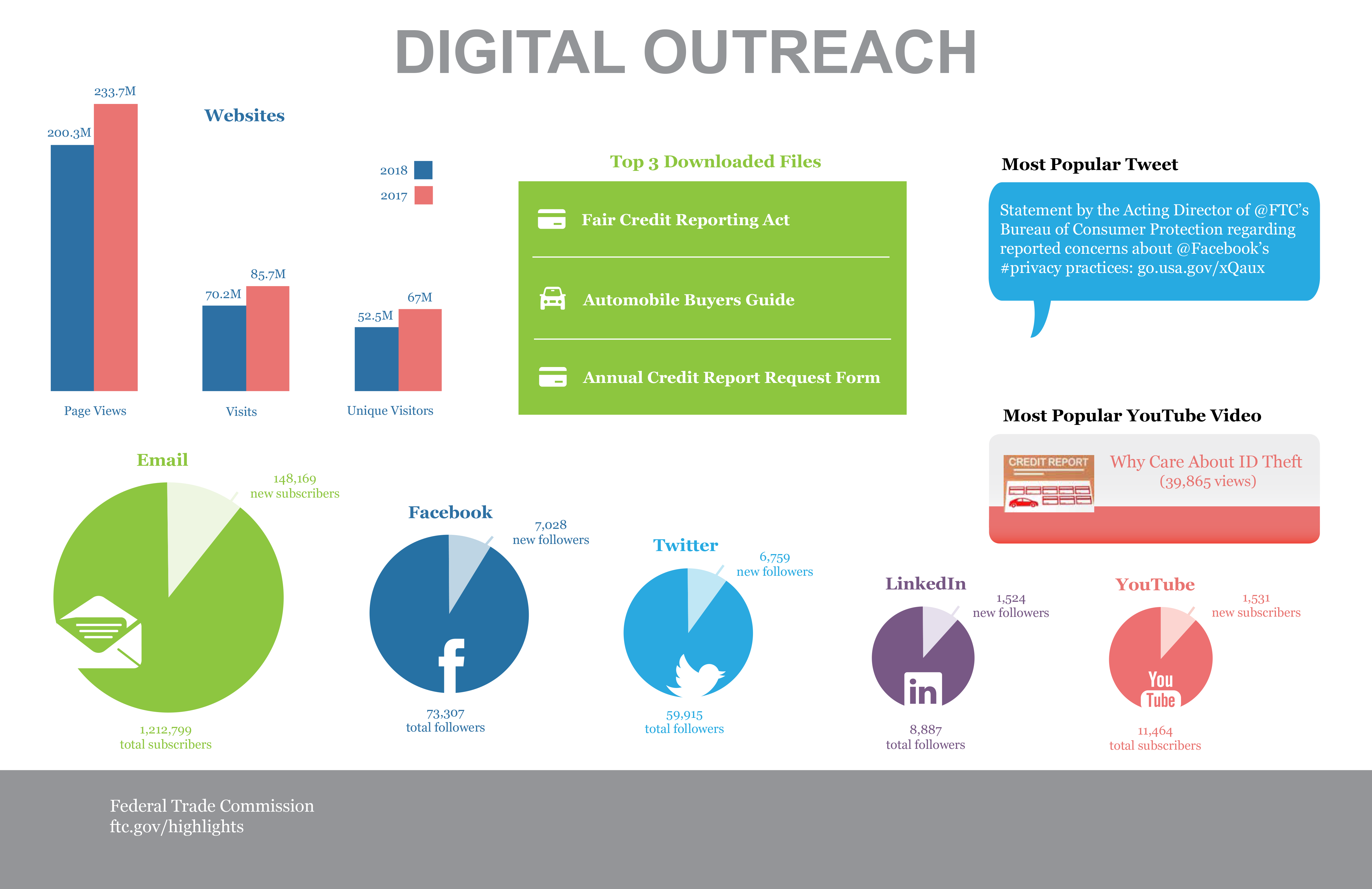 Stats & Data 2018 Digital Outreach infographic