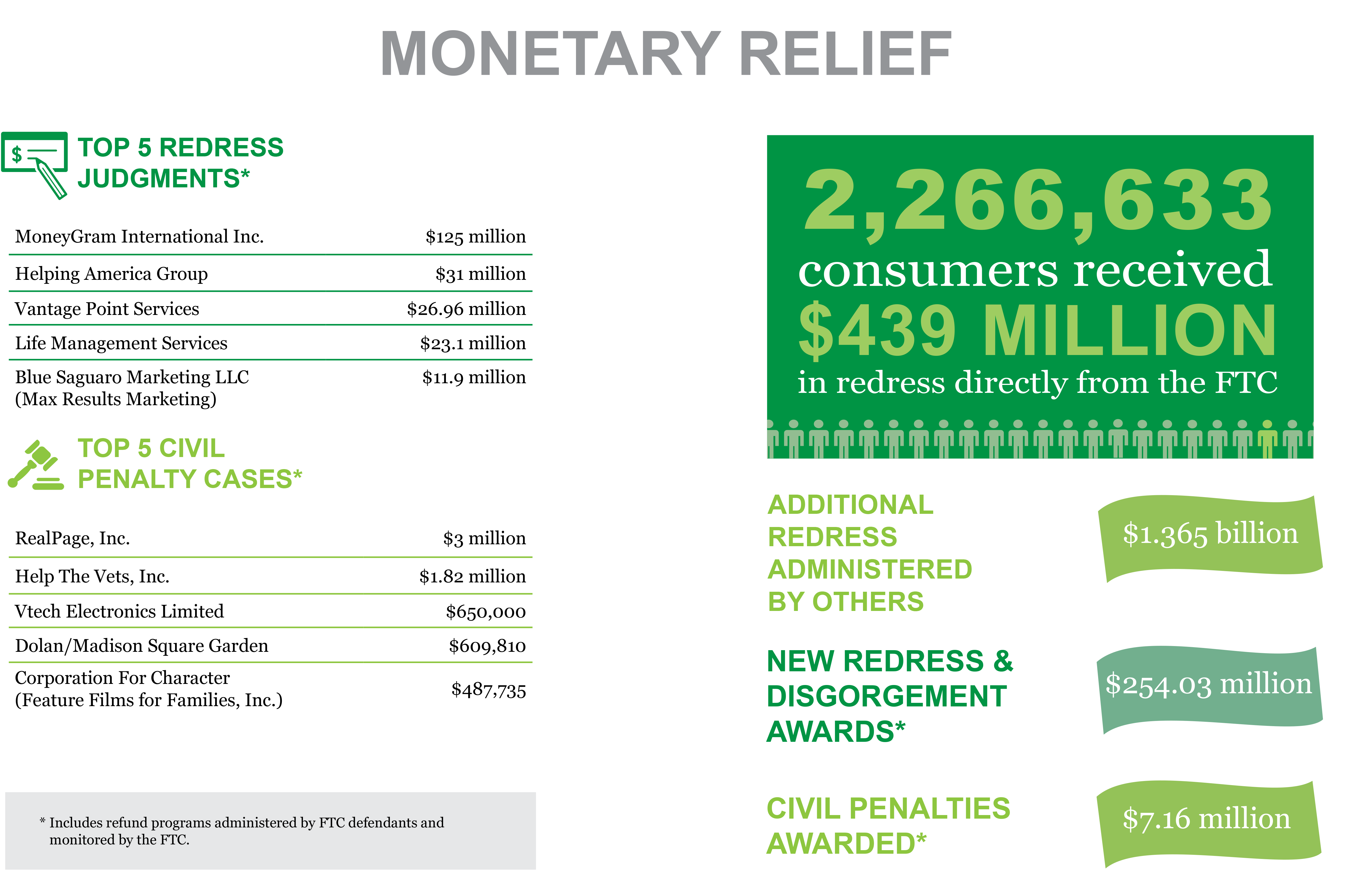 Stats & Data 2018 Monetary Relief infographic