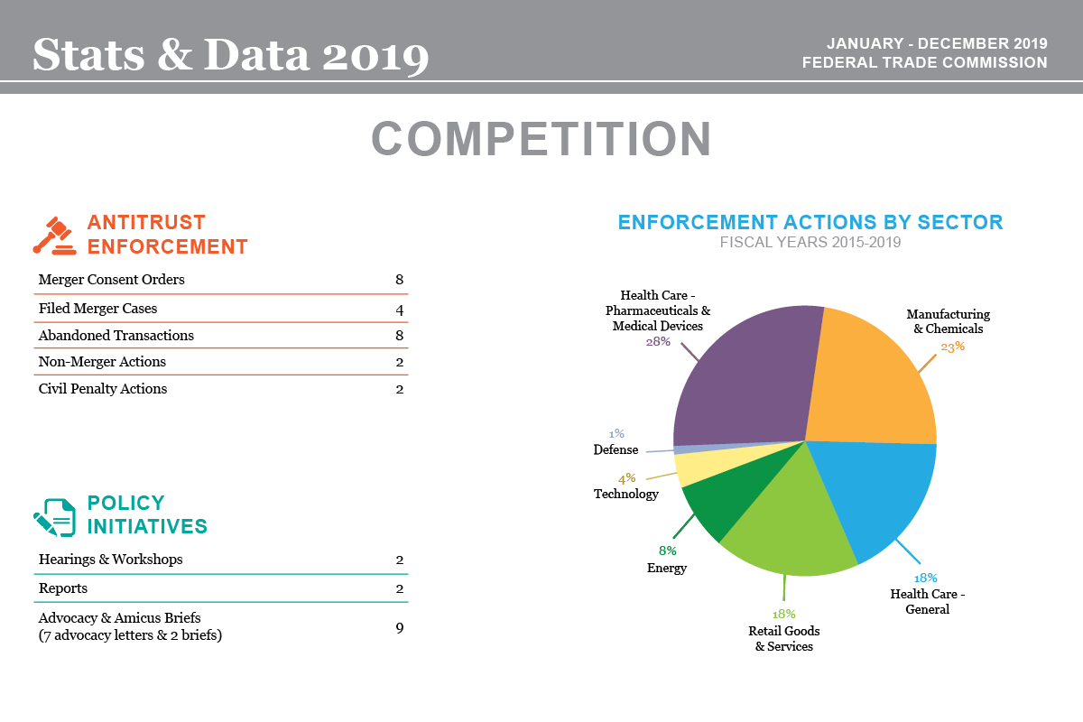 Stats & Data 2019 Competition infographic