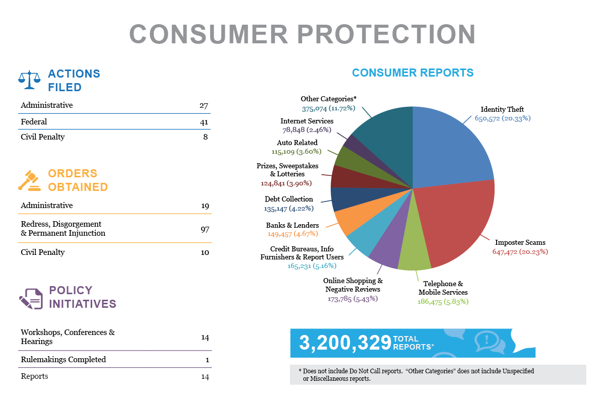 Stats & Data 2019 Consumer Protection infographic