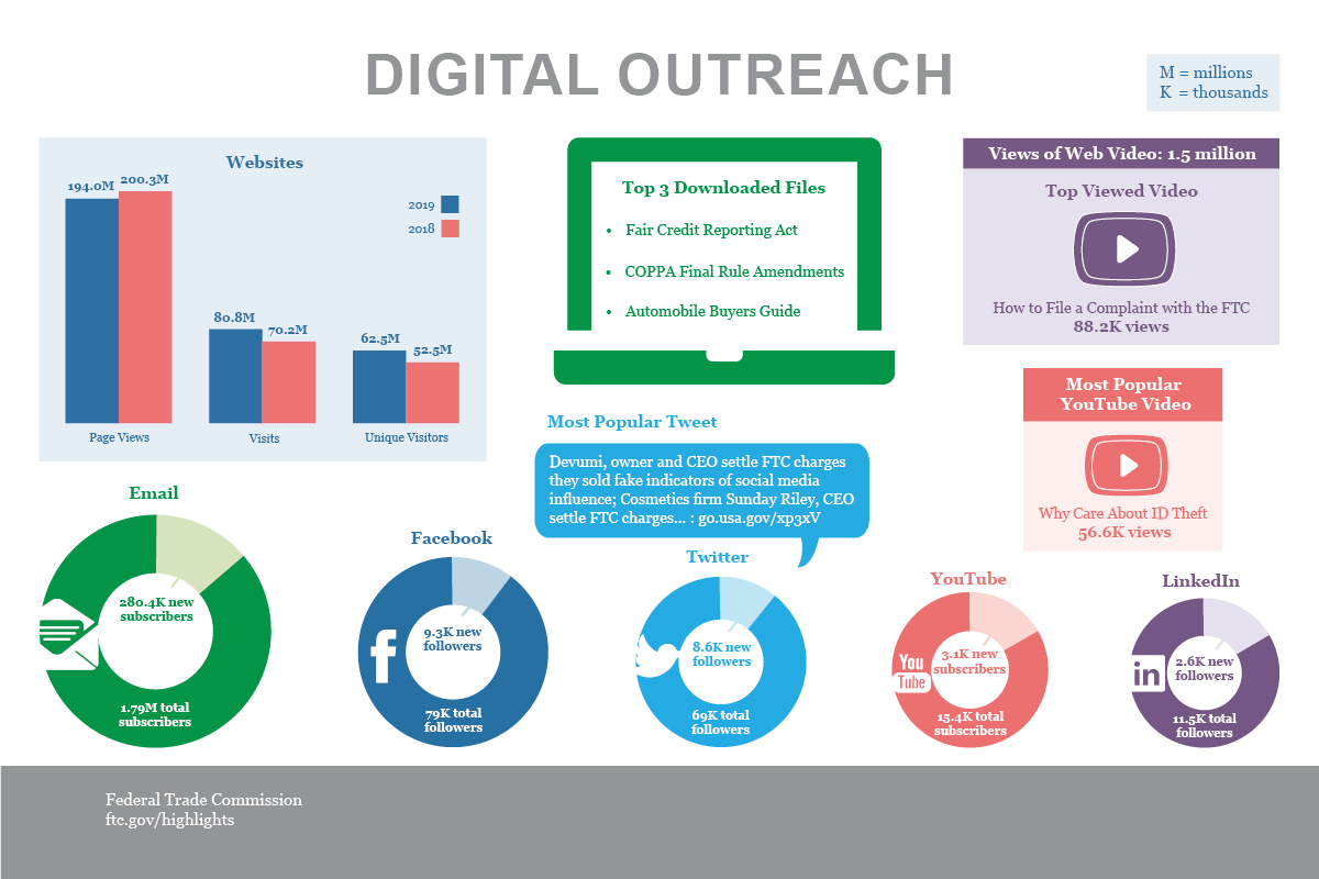 Stats & Data 2019 Digital Outreach infographic