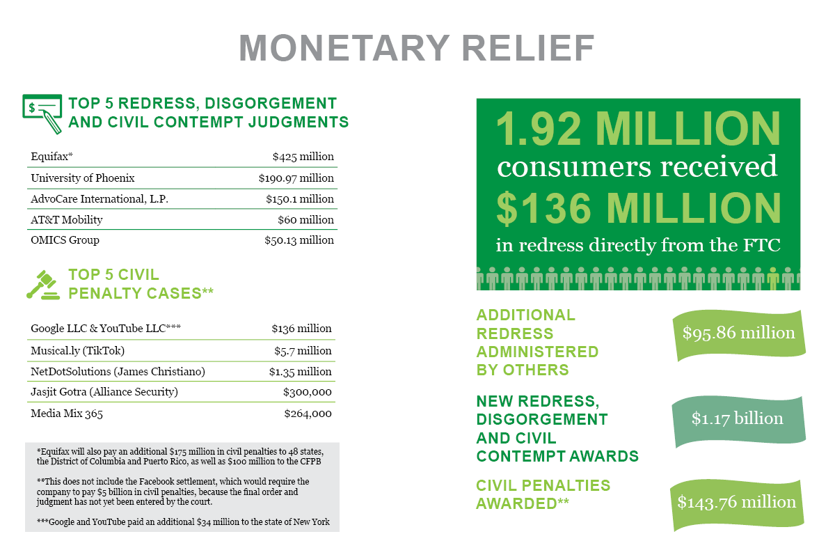 Stats & Data 2019 Monetary Relief infographic