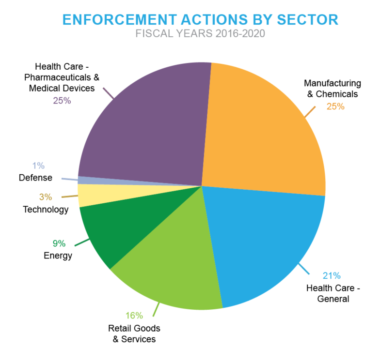 Pie chart of Enforcement Actions by Sector - Fiscal Years 2015-2020