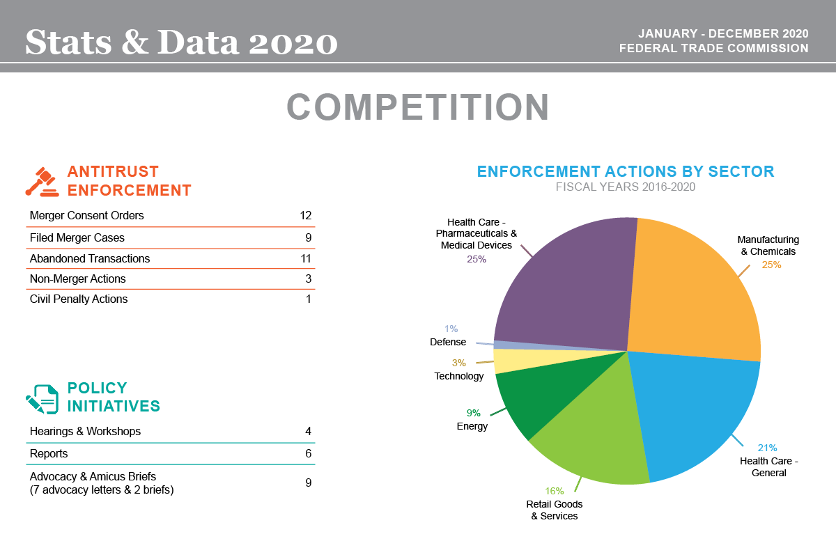 Stats & Data 2020 Competition infographic