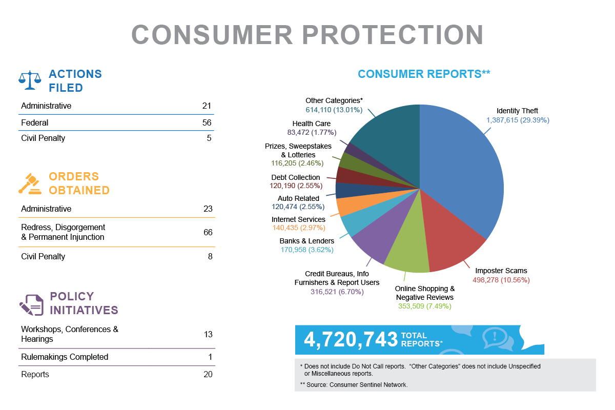 Stats & Data 2020 Consumer Protection infographic