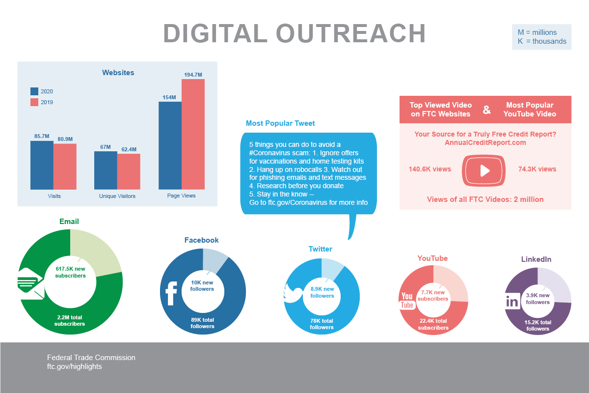 Stats & Data 2020 Digital Outreach infographic