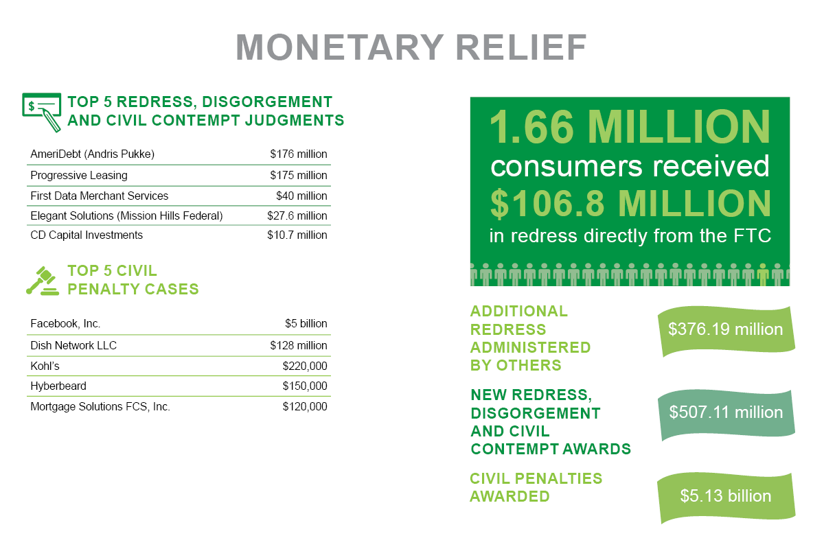 Stats & Data 2020 Monetary Relief infographic